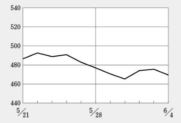 リプロセル、約20億円の新株予約権で株価が下落