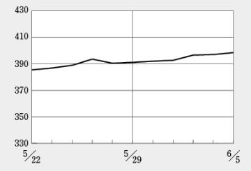 日経平均株価は2万円を回復するも、バイオ株は大きな恩恵を受けず