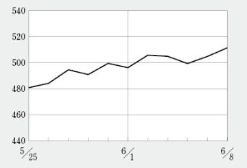 バイオINDEXは10カ月ぶり500台に