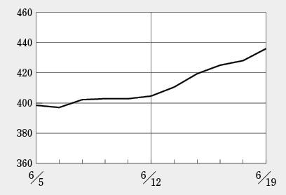 日経BP・バイオINDEXは大きく上げる、2016年10月以来の高い水準