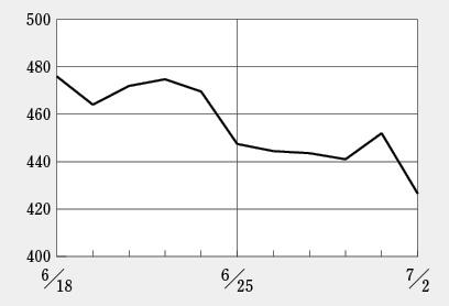 ペプチドリームの創業者退任で株価下落
