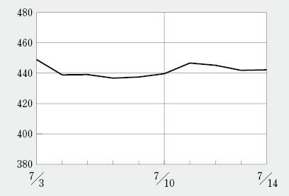 ラクオリア創薬の株価がついに1600円超え、年初から4倍の水準に