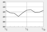 日経BP・バイオINDEXは400から430のレンジで推移
