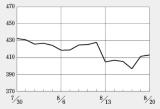 新興市場全体に不振で、バイオINDEXは300台に下落