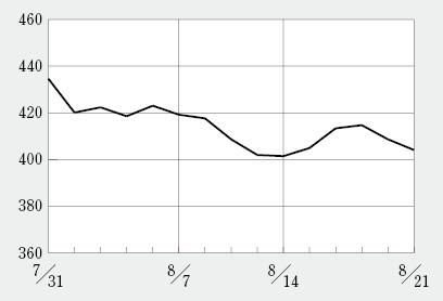 日経BP・バイオINDEXはずるずると値下げ、そーせいは1年半ぶりの1万円割れ