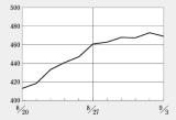時価総額の大きなバイオ株は堅調、タカラバイオは年初来高値更新