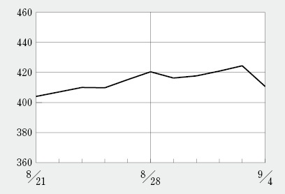 ペプチドリームの時価総額が過去最高の4400億円超え