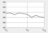 治験失敗が相次ぎバイオINDEXは低調