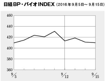 日経・バイオINDEXは穏やかな動き、タカラバイオがじわじわと値を上げる