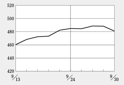 ラクオリアとサンバイオの上昇幅が目立つ