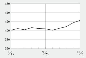 日経BP・バイオINDEXは9月1日以来1カ月ぶりに420を回復