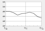 上場廃止の期限近づくメディシノバが下落