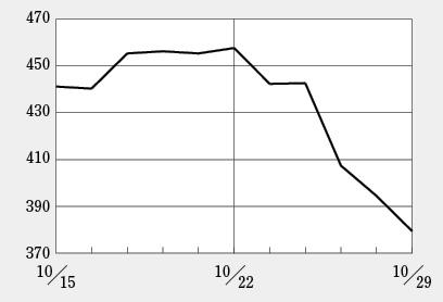 シンバイオ、自社販売体制構築で株価上昇