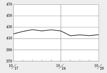 一度は反転の兆しを見せたバイオINDEX、再度弱含む