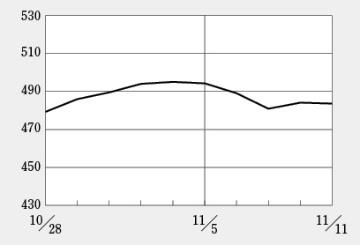 ペプチドリームに対する空売りの影響は限定的