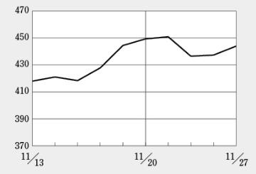 赤字転落で値を下げていたペプチドリーム、Bayer社との提携で戻す