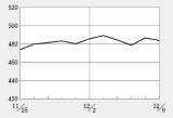 上場廃止の回避見込みでメディシノバが大幅高