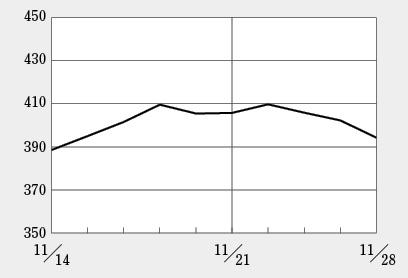 バイオINDEXは足踏み状態、グリーンぺプタイドが高騰