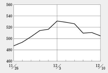 日経BP・バイオINDEXが7カ月ぶりに500台を回復