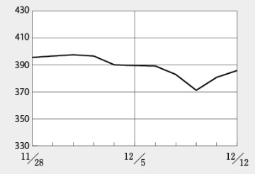 バイオ株は日経平均株価高騰の恩恵にあずかれず