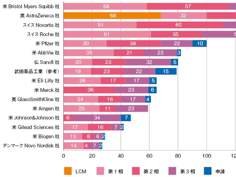 欧米製薬企業のパイプライン分析―2021年度1Q(企業編)