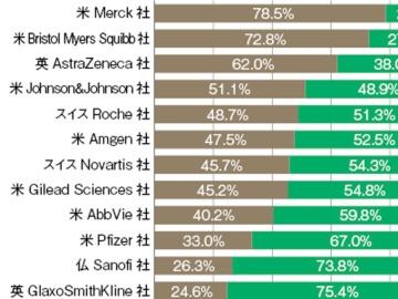 欧米製薬企業のパイプライン分析―2021年度1Q(領域編)