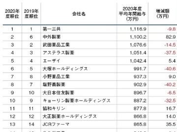 製薬バイオ業界の報酬全調査(製薬企業編)