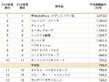 年間報酬調査2019年度―バイオベンチャー編
