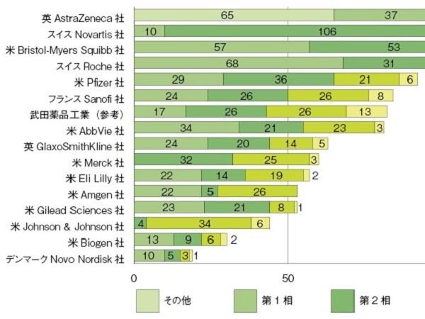 欧米製薬大手のパイプライン分析─2020年度3Q(企業編)