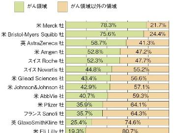 欧米製薬大手のパイプライン分析─2020年度3Q(領域編)