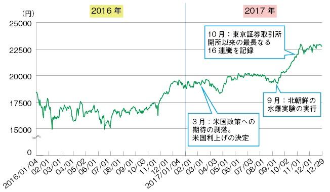 2017年の国内製薬企業26社の株価動向