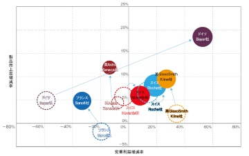 主要欧州製薬企業の2019年度決算概況