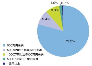 2015年度競争的資金獲得額ランキング