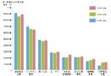 国内大手製薬企業の2017年度上期の動向