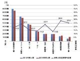 国内製薬企業の2016年度上期の動向