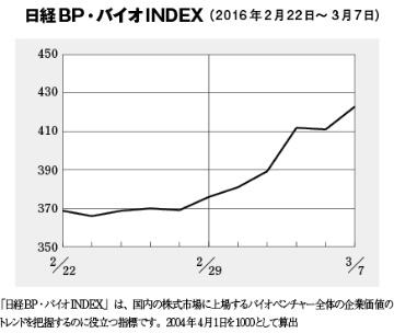 バイオINDEXが400を回復、そーせいが3000億円超え