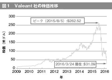 CEOが退任、迷走続くValeant社の成長と挫折の軌跡