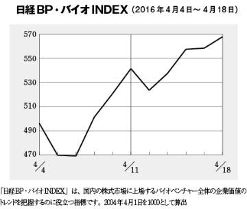 バイオINDEXは560を超す、2013年6月以来の高水準