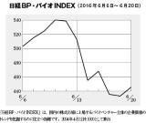 バイオINDEXは期中に100ポイント超の下落、マザーズ指数に歩調合わせる