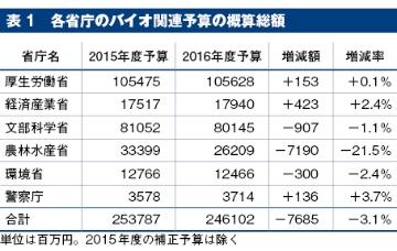 2016年度のバイオ関連予算