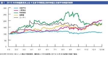 2015年の国内製薬企業の株価動向