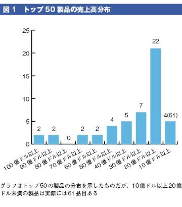 世界の医療用医薬品売上高トップ50(2015年)