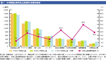 国内大手製薬企業の2015年度の業績