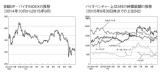 上場バイオベンチャーの業績・株価動向